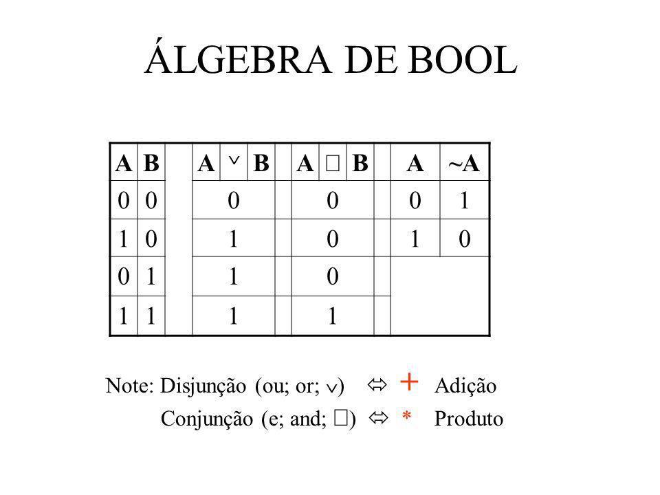 ÁLGEBRA DE BOOL A B Ù ~A 1 Note: Disjunção (ou; or; Ú)  + Adição