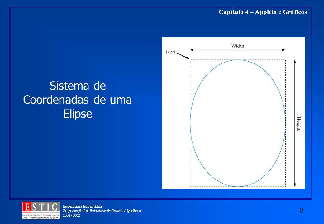 Sistema de Coordenadas de uma Elipse