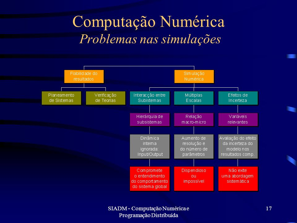 Computação Numérica Problemas nas simulações