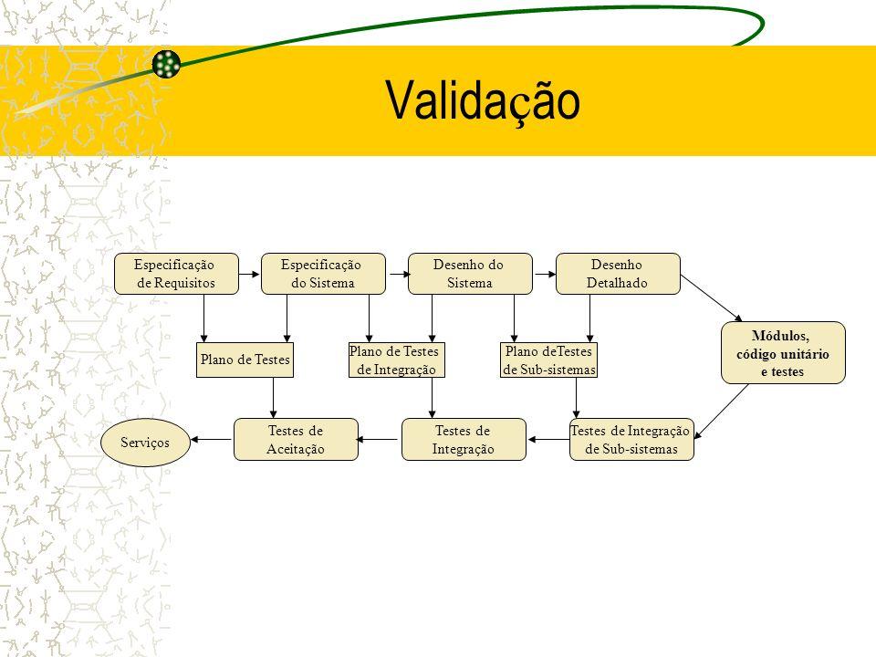 Validação Especificação de Requisitos do Sistema Desenho do Sistema