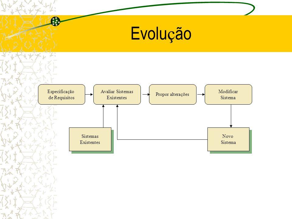 Evolução Especificação de Requisitos Avaliar Sistemas Existentes