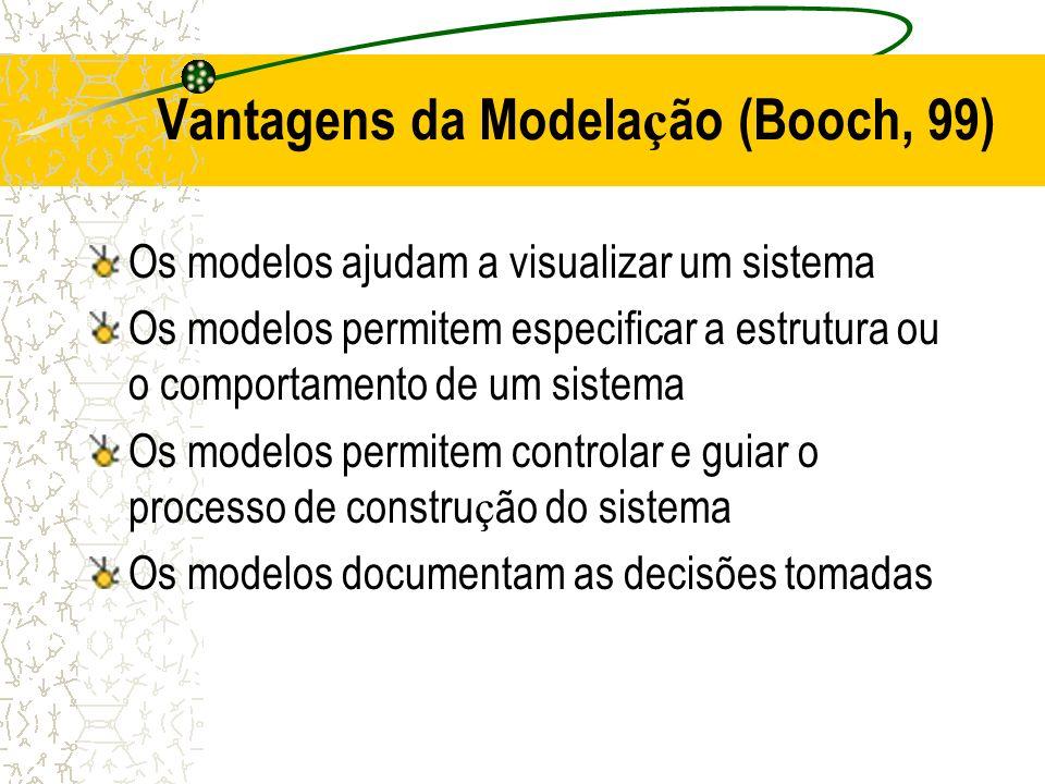 Vantagens da Modelação (Booch, 99)