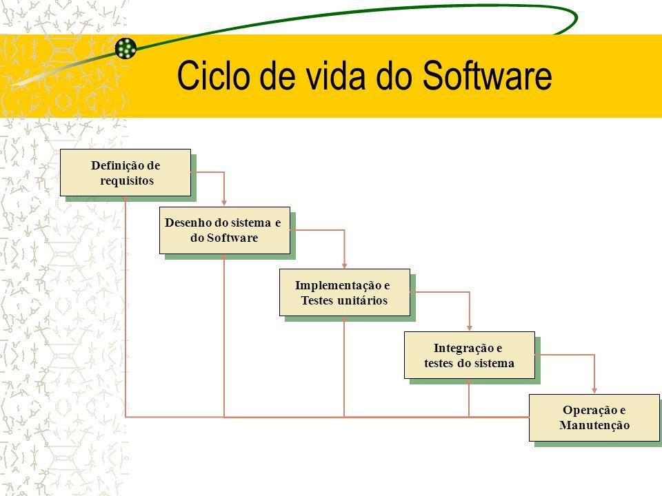 Ciclo de vida do Software