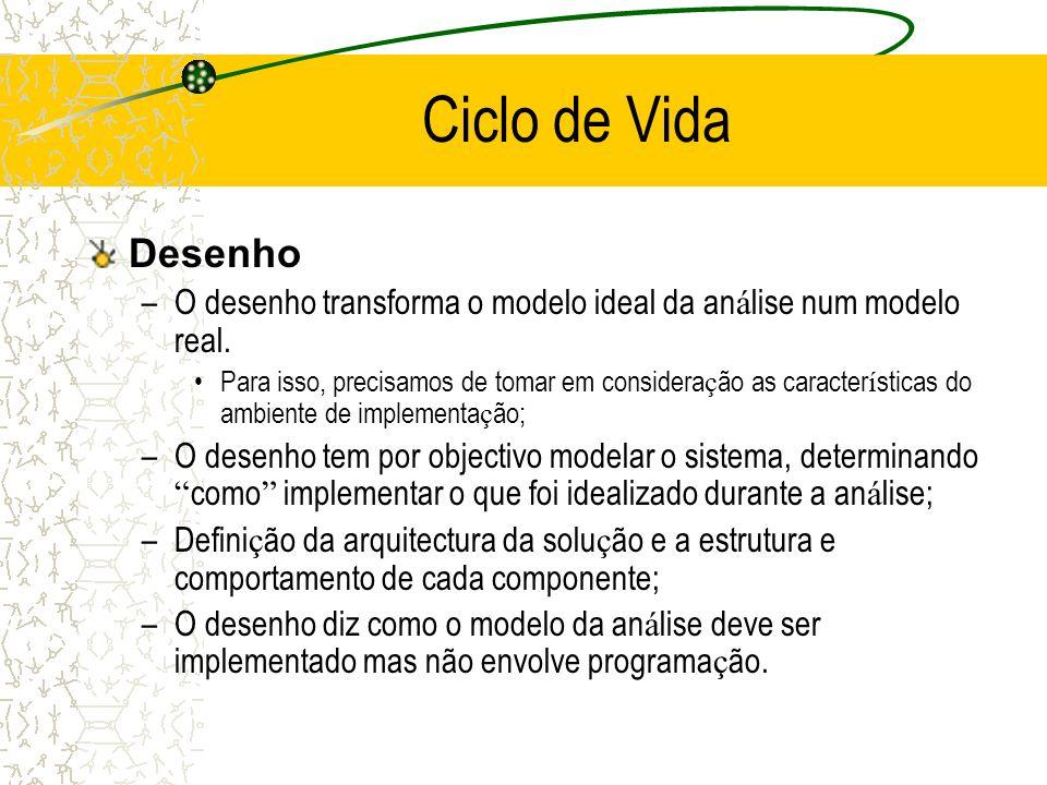 Ciclo de Vida Desenho. O desenho transforma o modelo ideal da análise num modelo real.