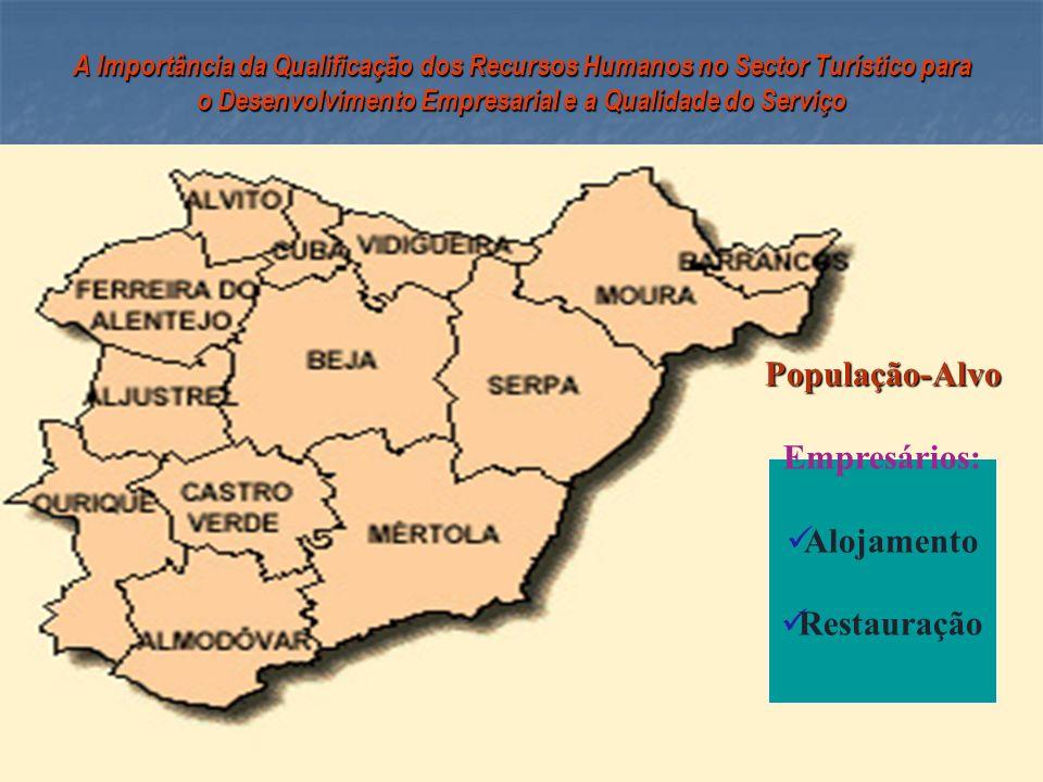 População-Alvo Empresários: Alojamento Restauração