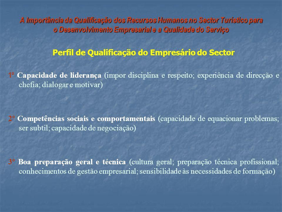 Perfil de Qualificação do Empresário do Sector
