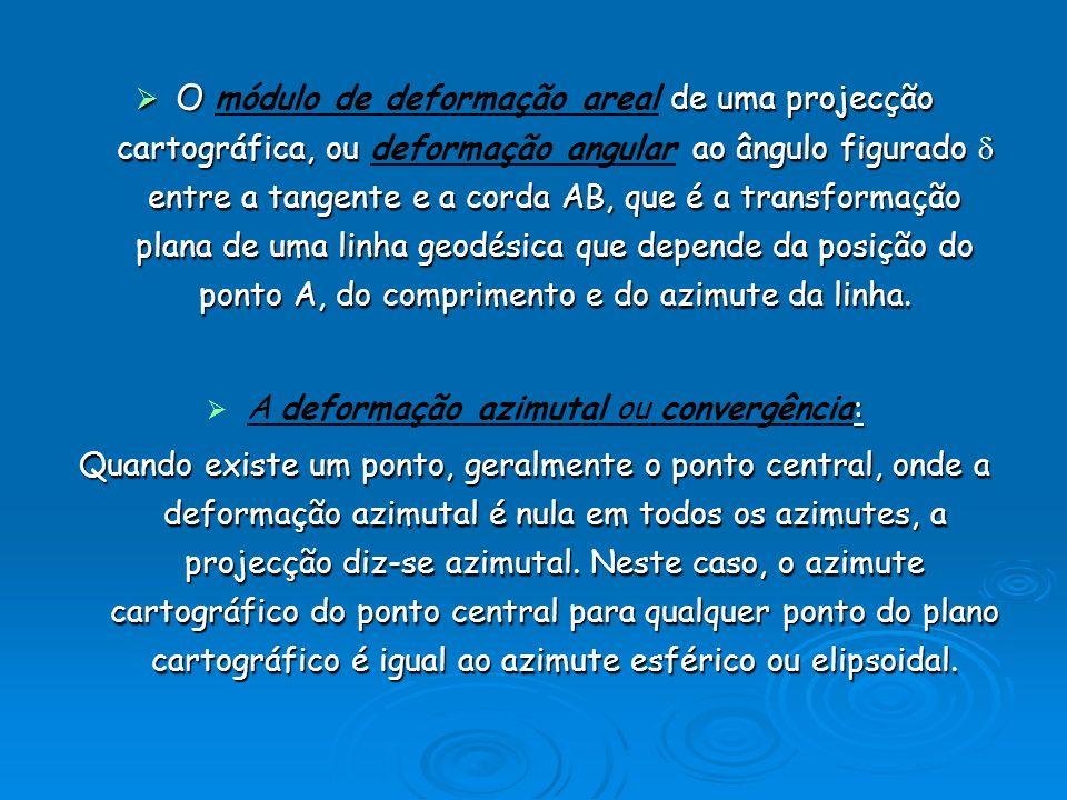 A deformação azimutal ou convergência: