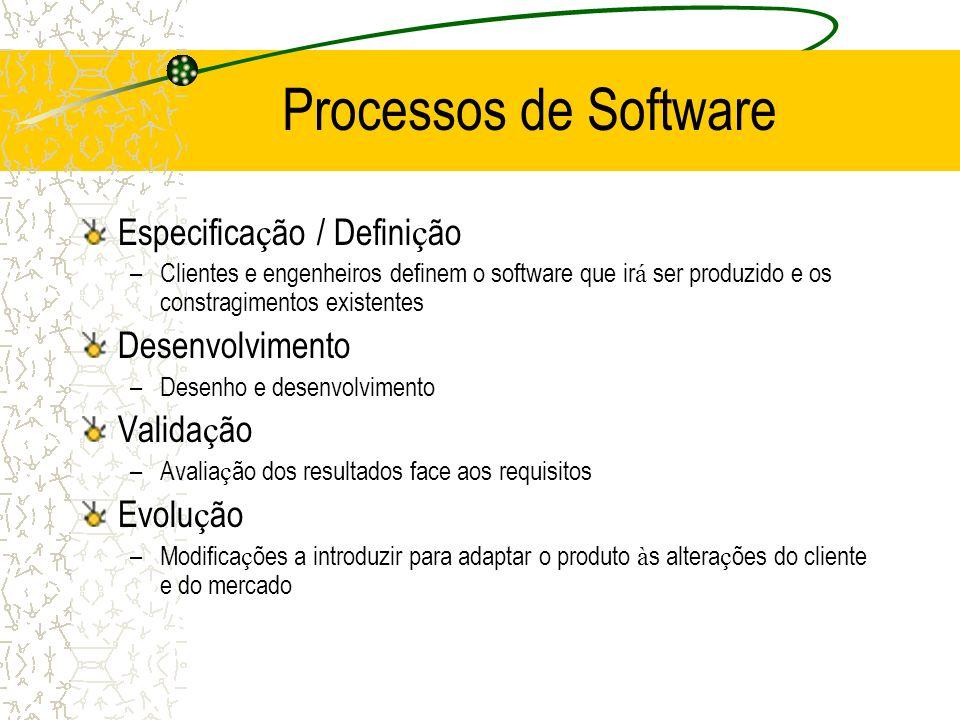 Processos de Software Especificação / Definição Desenvolvimento