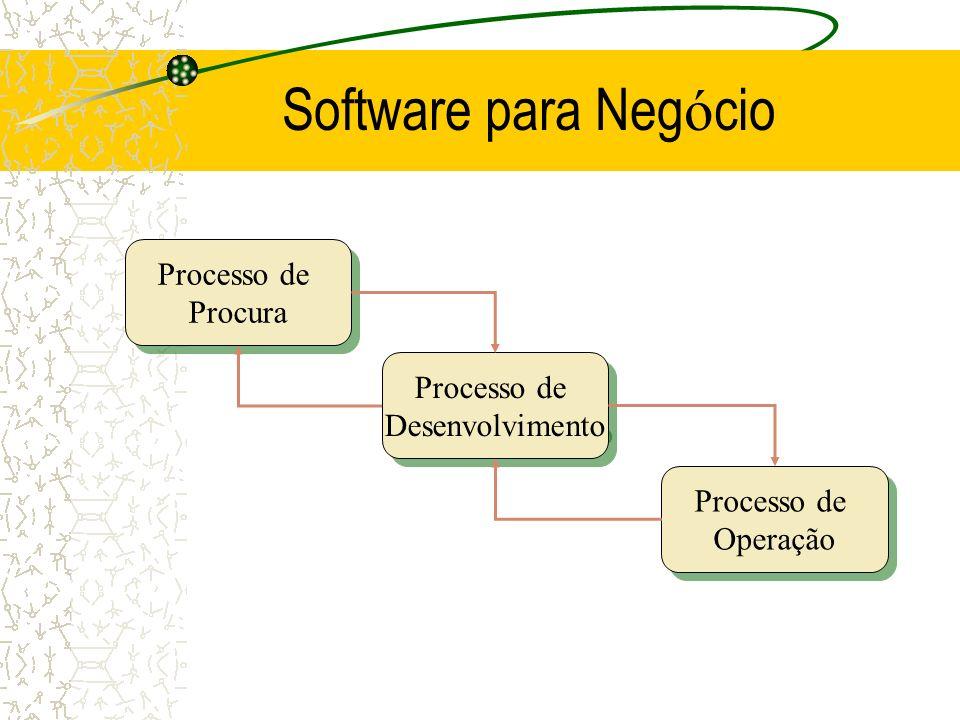 Software para Negócio Processo de Procura Processo de Desenvolvimento
