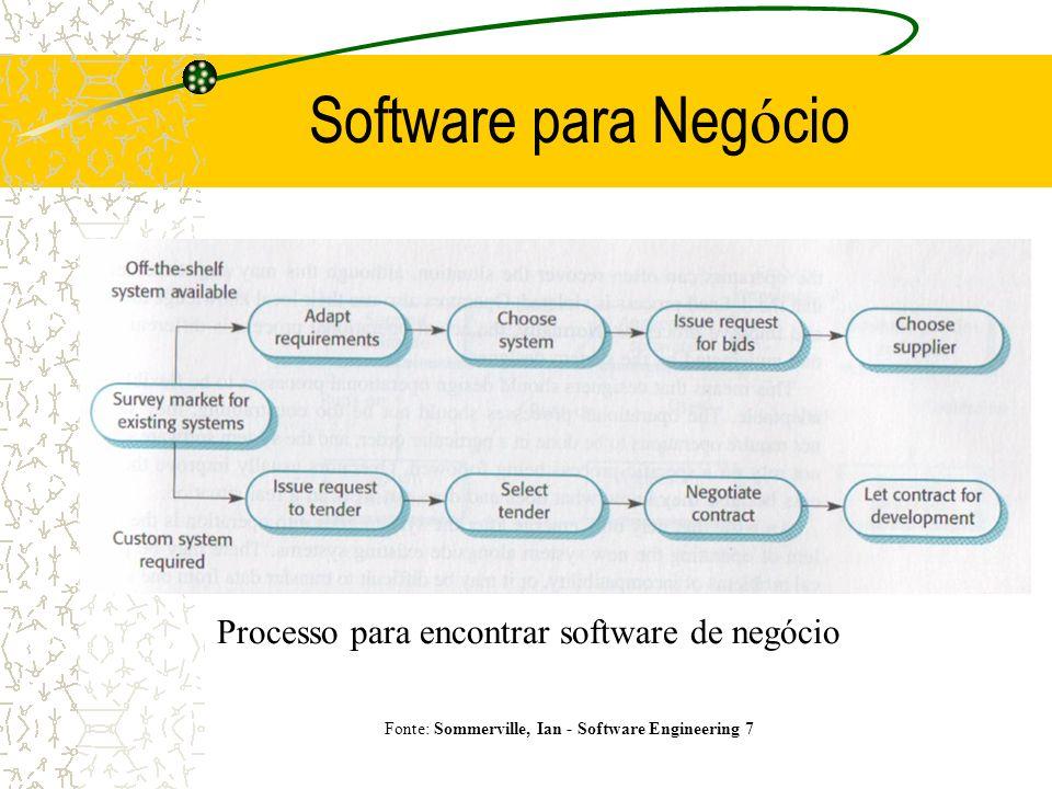 Software para Negócio Processo para encontrar software de negócio