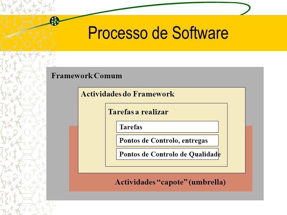 Processo de Software Framework Comum Actividades do Framework