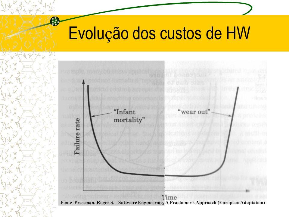 Evolução dos custos de HW