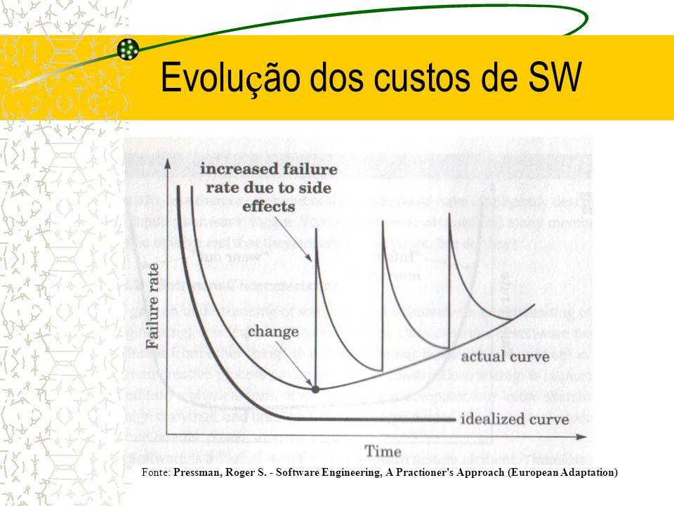 Evolução dos custos de SW
