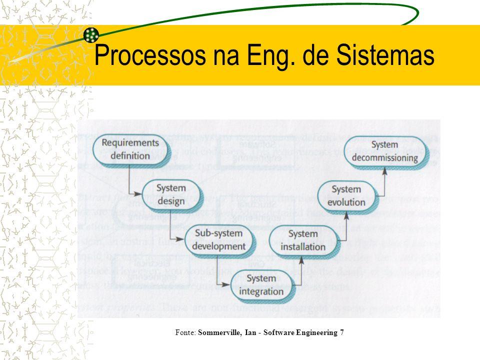 Processos na Eng. de Sistemas