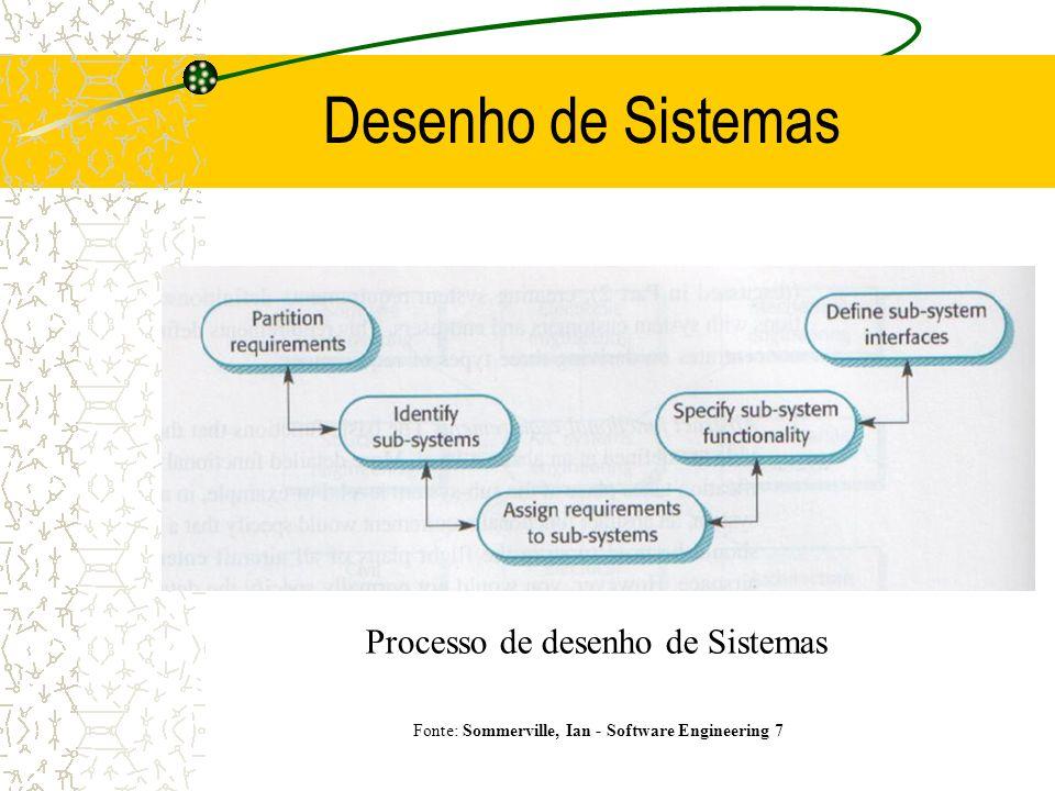 Desenho de Sistemas Processo de desenho de Sistemas