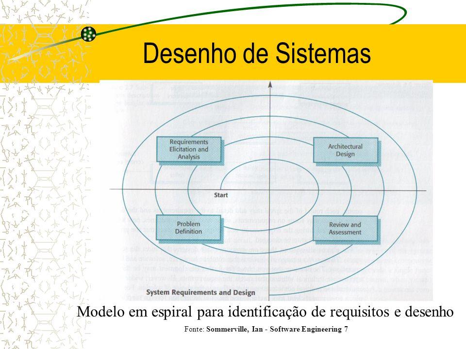 Desenho de Sistemas Modelo em espiral para identificação de requisitos e desenho.