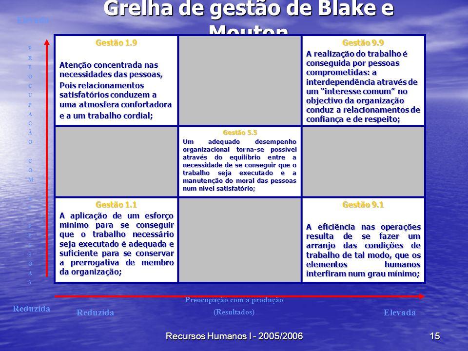 Grelha de gestão de Blake e Mouton