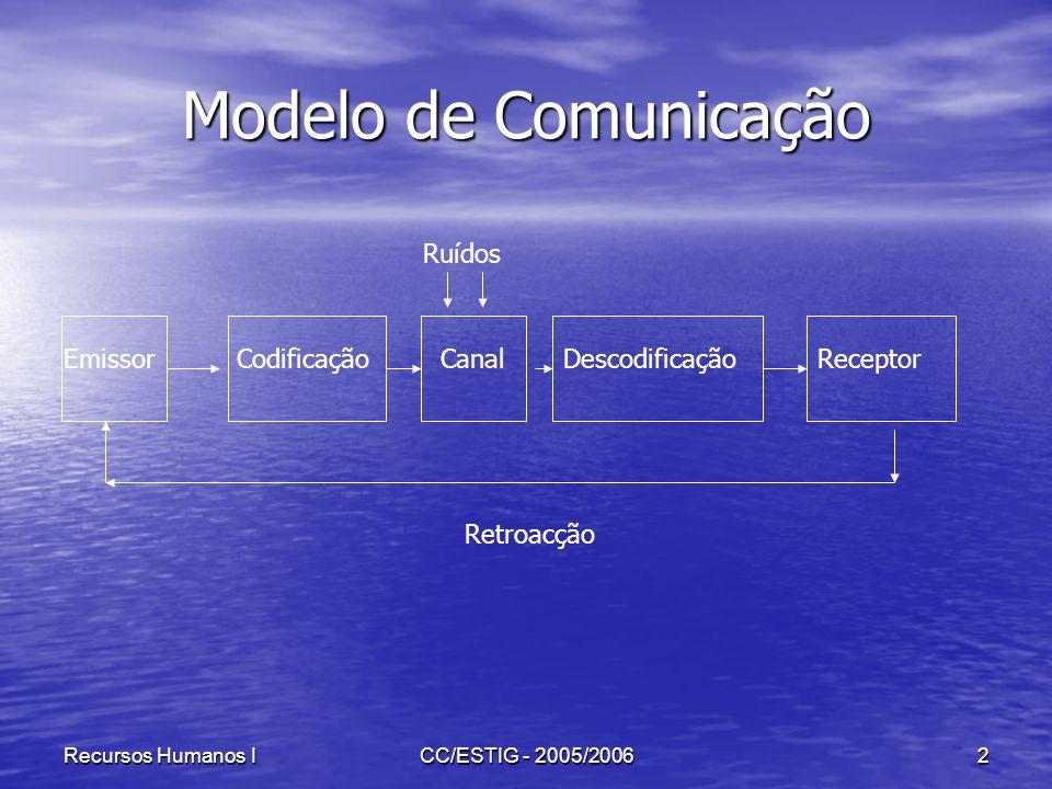 Modelo de Comunicação Ruídos Emissor Codificação Canal Descodificação