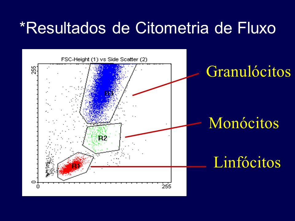 *Resultados de Citometria de Fluxo