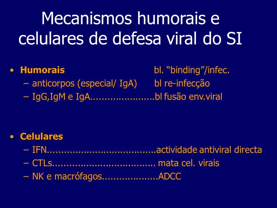 Mecanismos humorais e celulares de defesa viral do SI