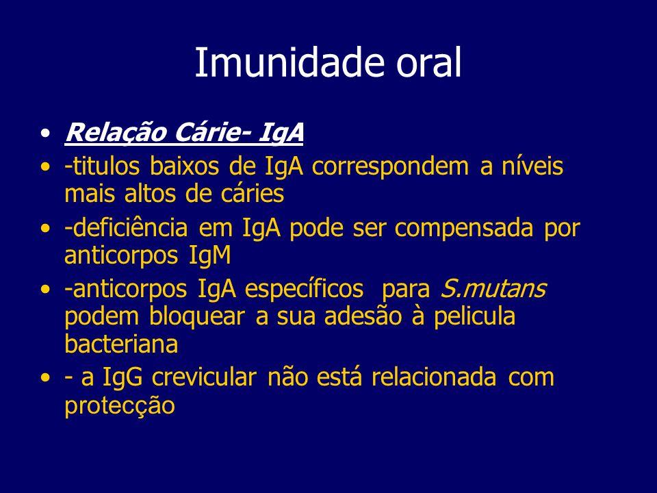 Imunidade oral Relação Cárie- IgA