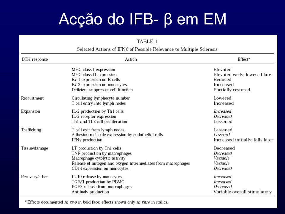 Acção do IFB- β em EM