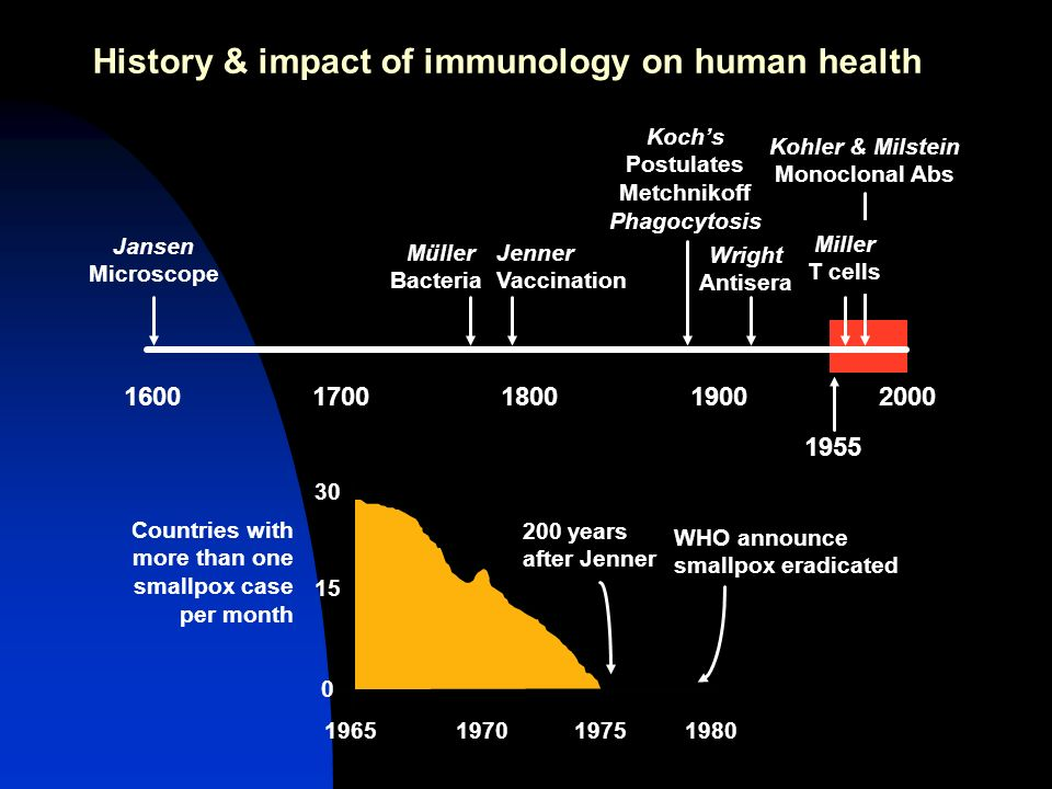 History & impact of immunology on human health