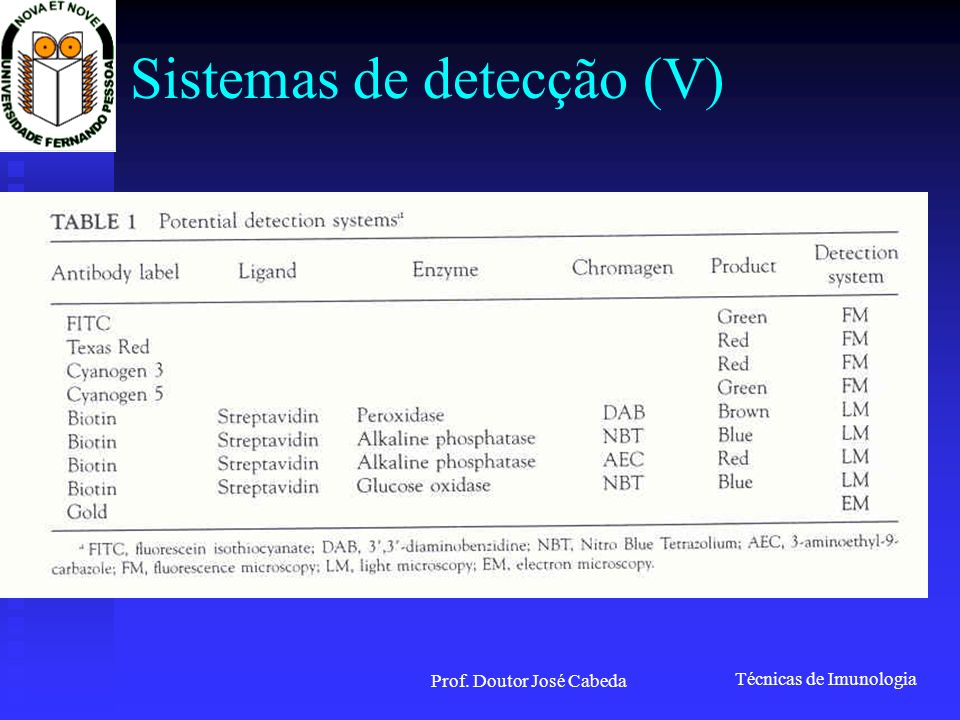 Sistemas de detecção (V)