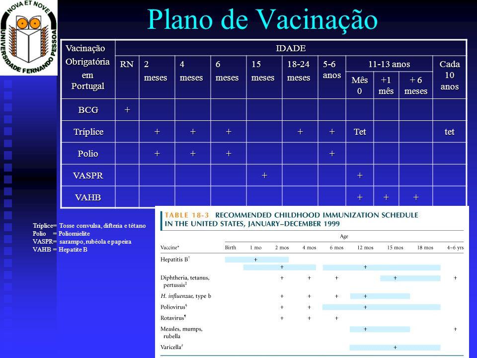Plano de Vacinação Vacinação Obrigatória em Portugal IDADE RN 2 meses
