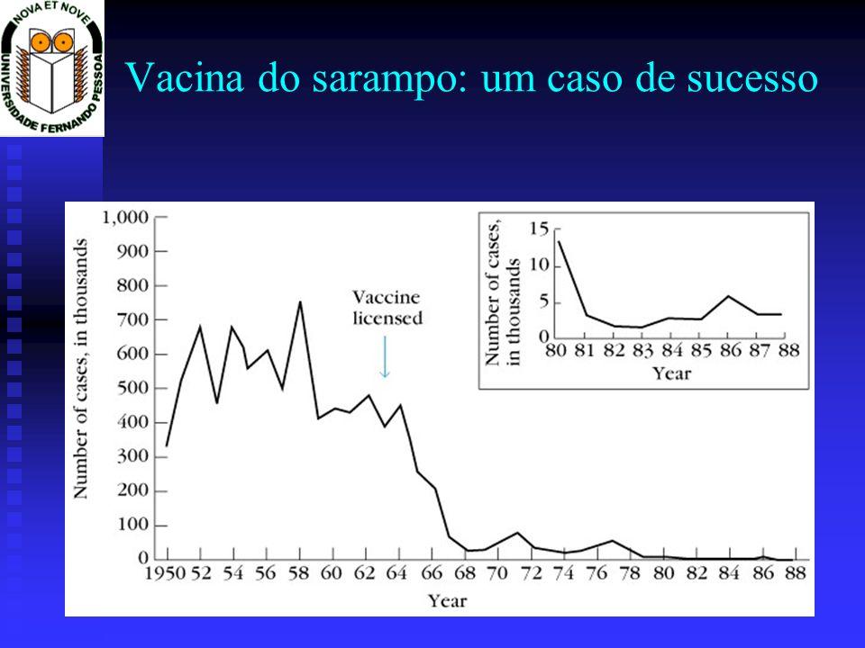 Vacina do sarampo: um caso de sucesso