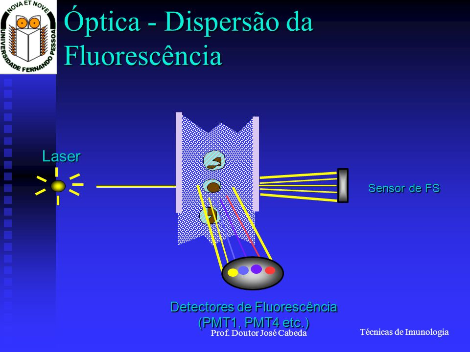 Óptica - Dispersão da Fluorescência