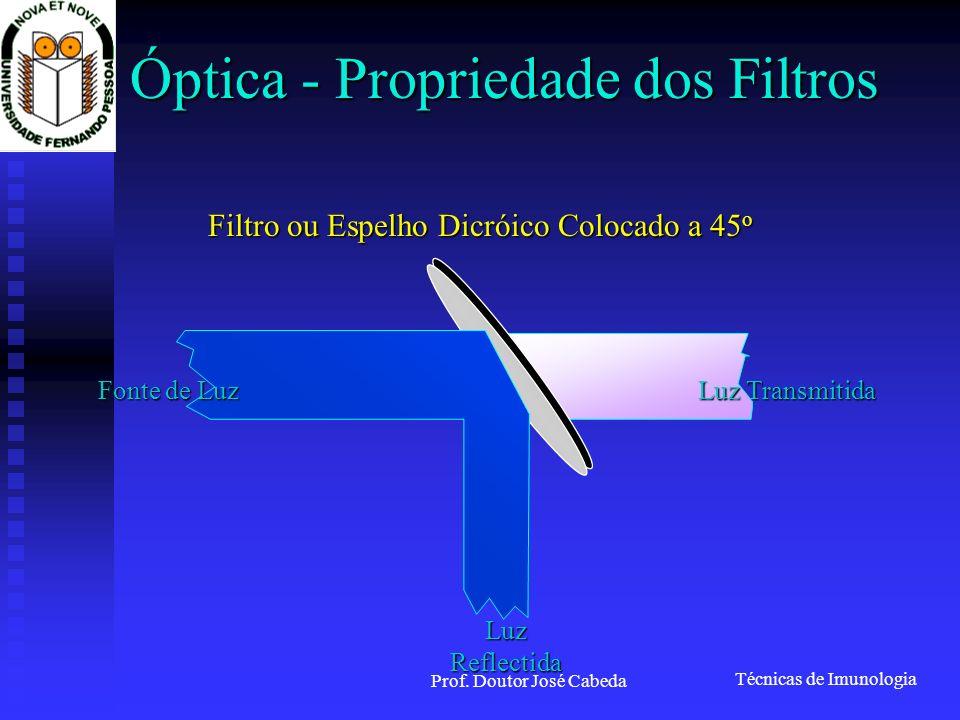 Óptica - Propriedade dos Filtros