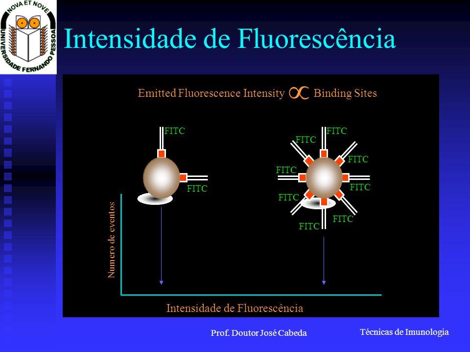 Intensidade de Fluorescência
