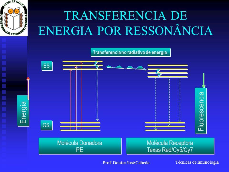 TRANSFERENCIA DE ENERGIA POR RESSONÂNCIA