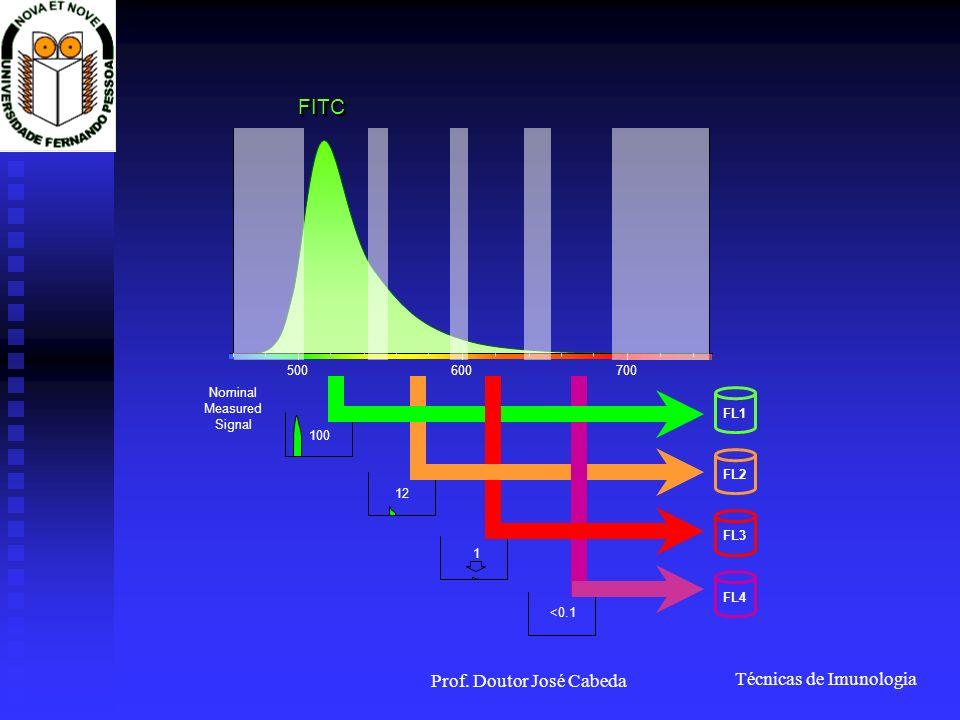 FITC Prof. Doutor José Cabeda 500 600 700 Nominal Measured Signal FL1