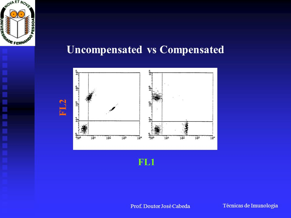 Uncompensated vs Compensated