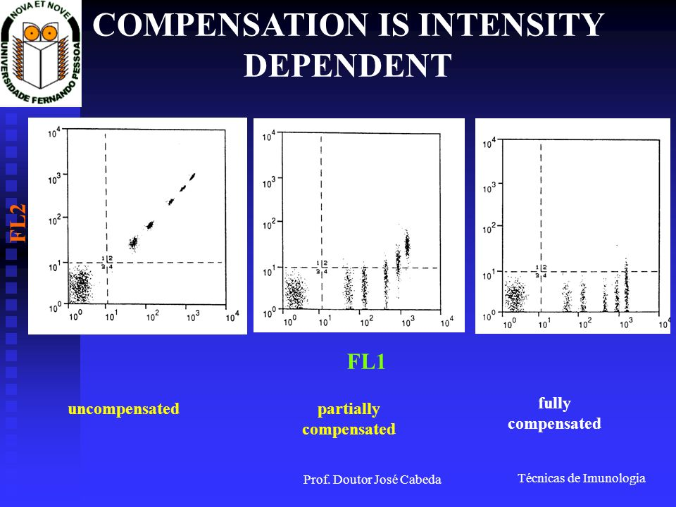 COMPENSATION IS INTENSITY DEPENDENT partially compensated