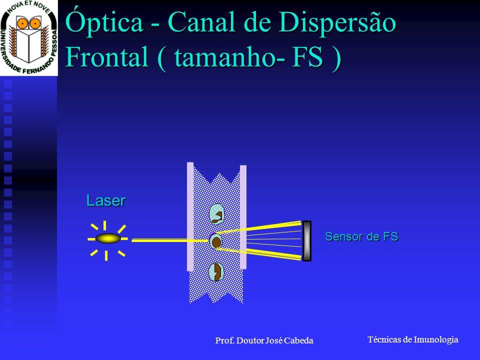 Óptica - Canal de Dispersão Frontal ( tamanho- FS )
