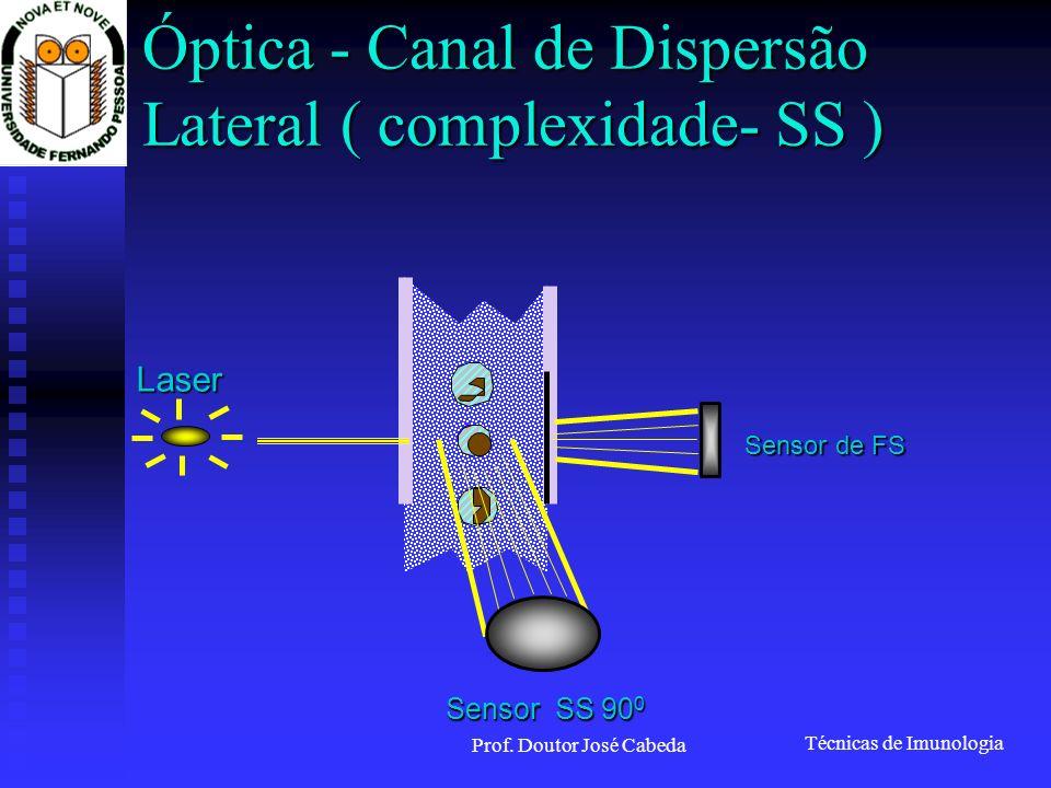 Óptica - Canal de Dispersão Lateral ( complexidade- SS )