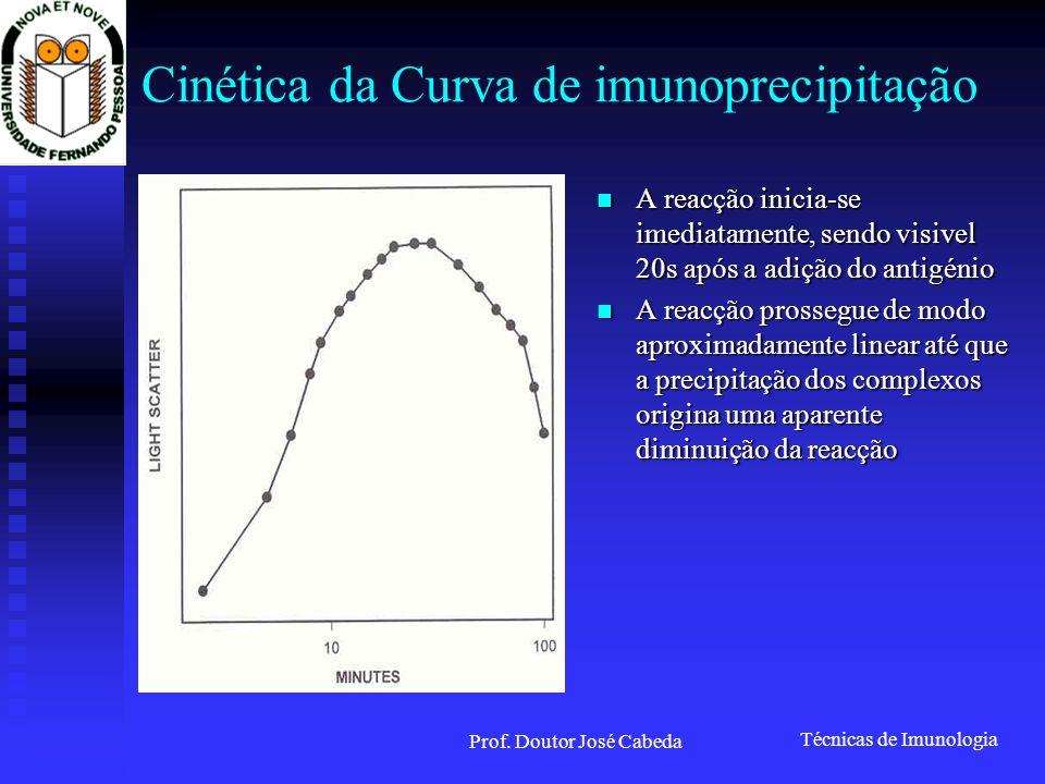 Cinética da Curva de imunoprecipitação