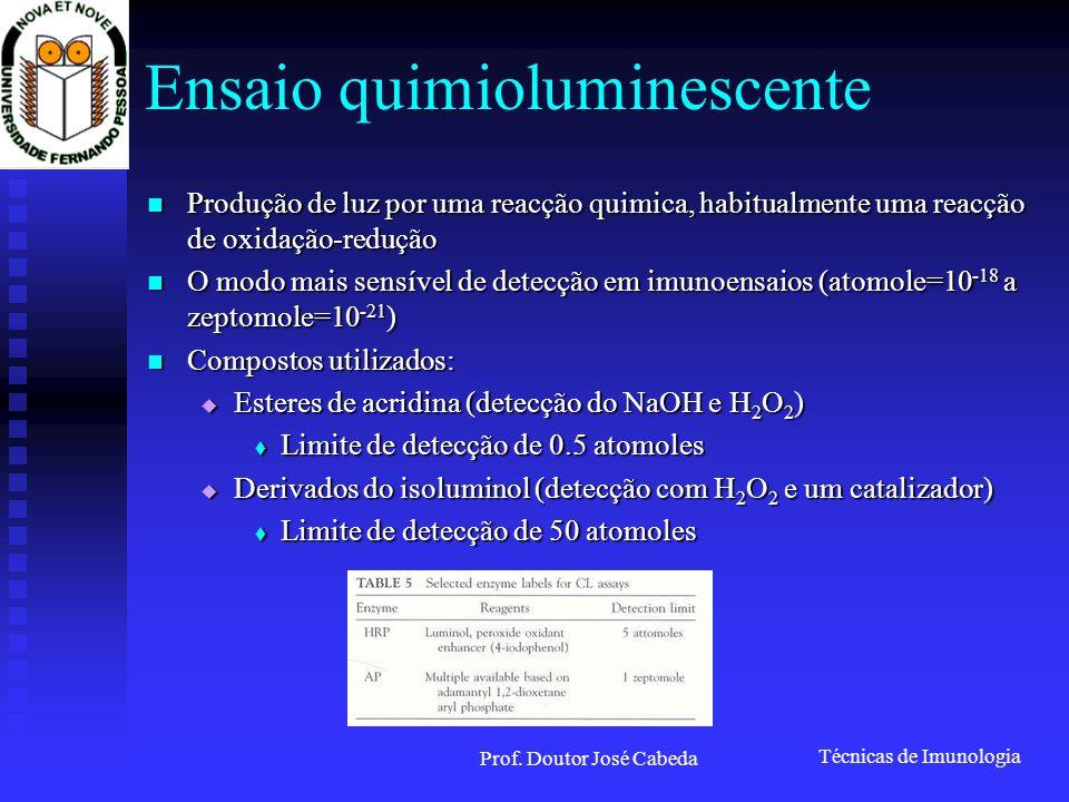 Ensaio quimioluminescente