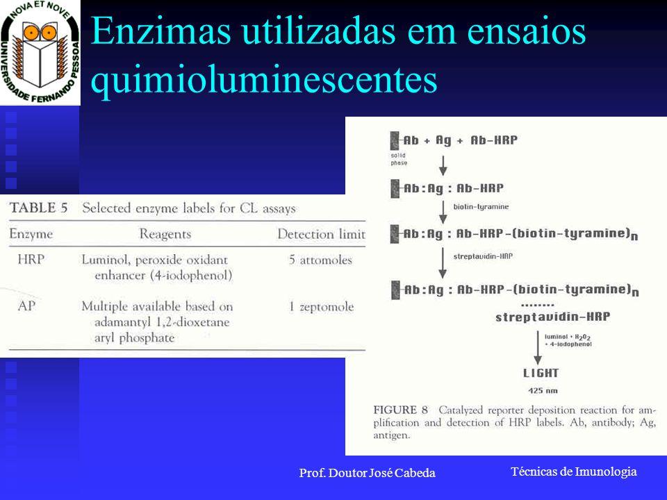 Enzimas utilizadas em ensaios quimioluminescentes