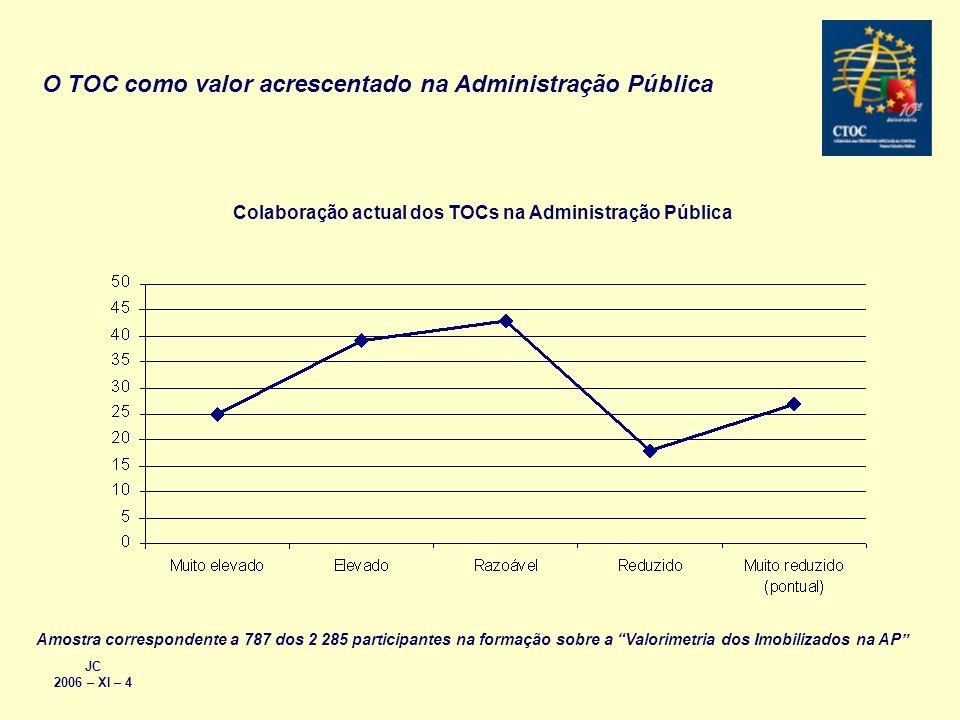 O TOC como valor acrescentado na Administração Pública