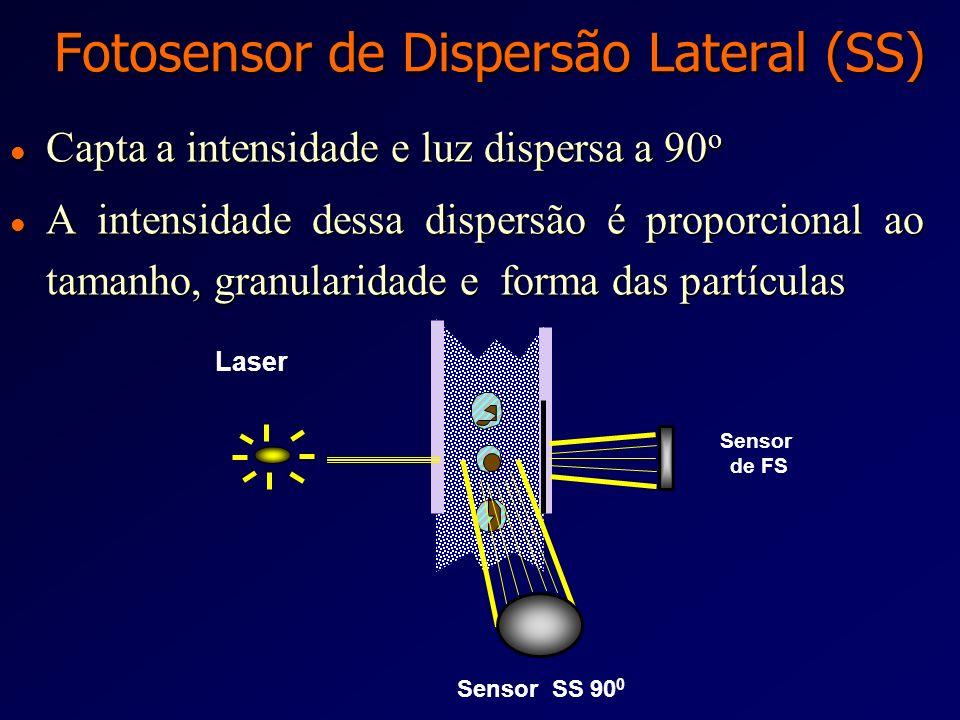 Fotosensor de Dispersão Lateral (SS)