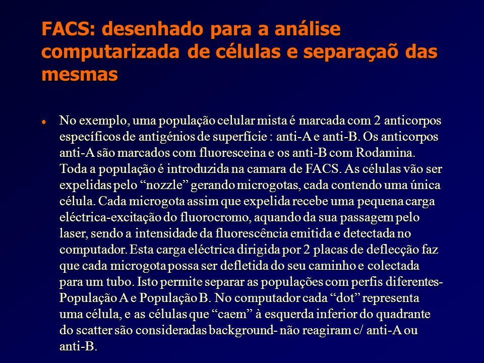 FACS: desenhado para a análise computarizada de células e separaçaõ das mesmas