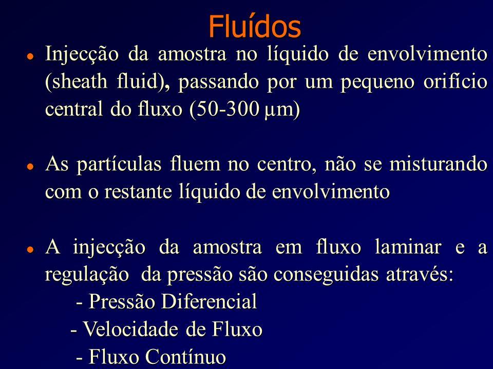 Fluídos Injecção da amostra no líquido de envolvimento (sheath fluid), passando por um pequeno orifício central do fluxo (50-300 µm)
