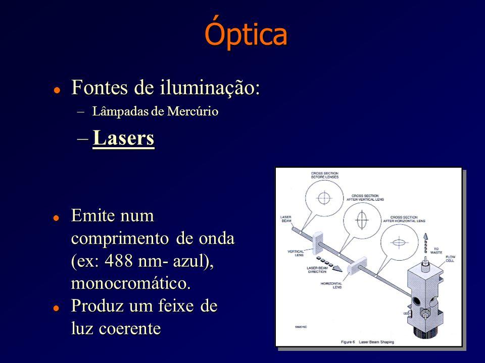 Óptica Fontes de iluminação: Lasers