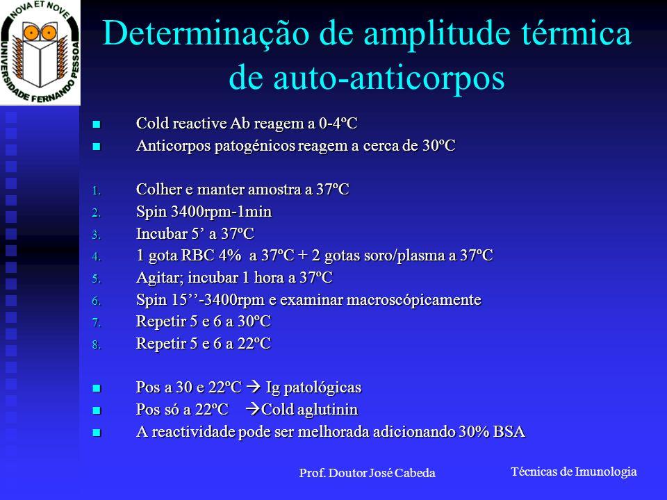 Determinação de amplitude térmica de auto-anticorpos