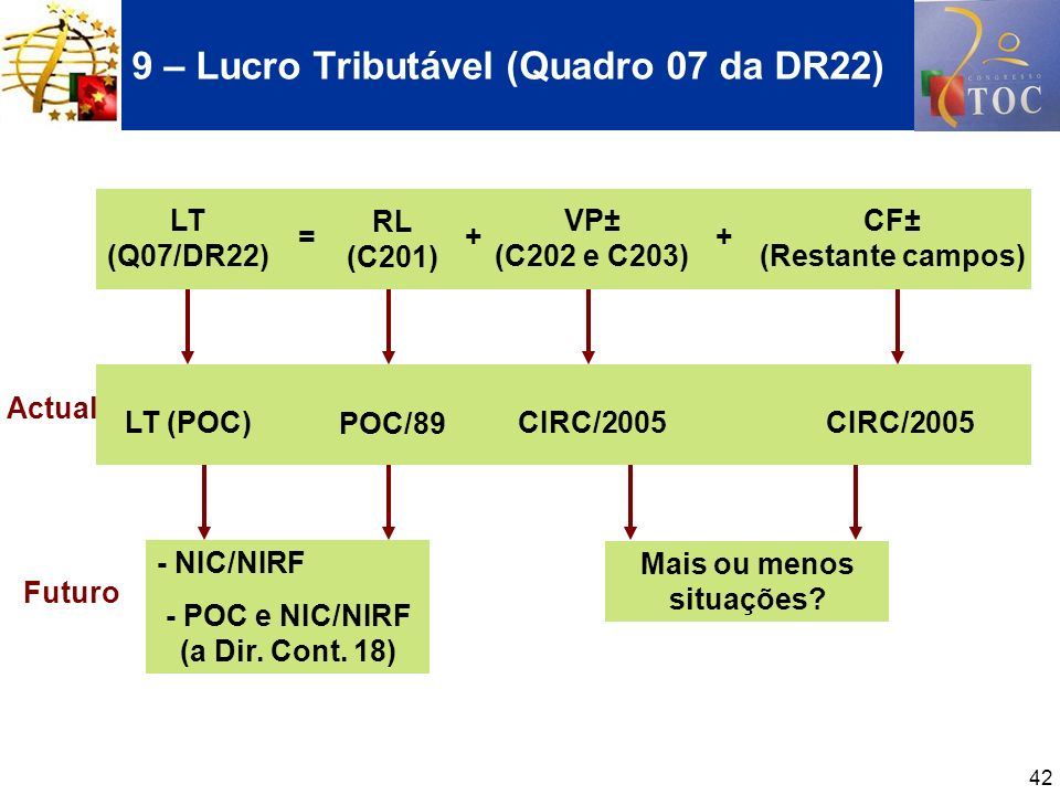 9 – Lucro Tributável (Quadro 07 da DR22)