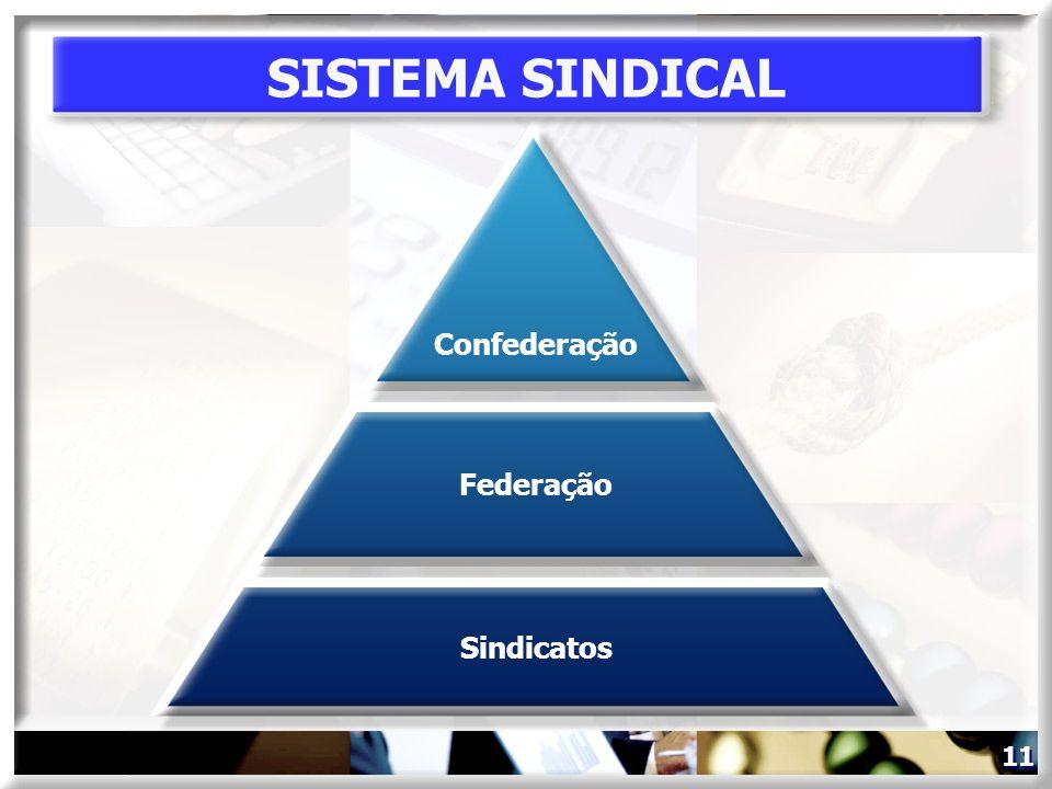 SISTEMA SINDICAL Sindicatos Federação Confederação 11